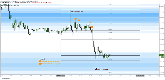 EurUsd 20200206_Update and Results