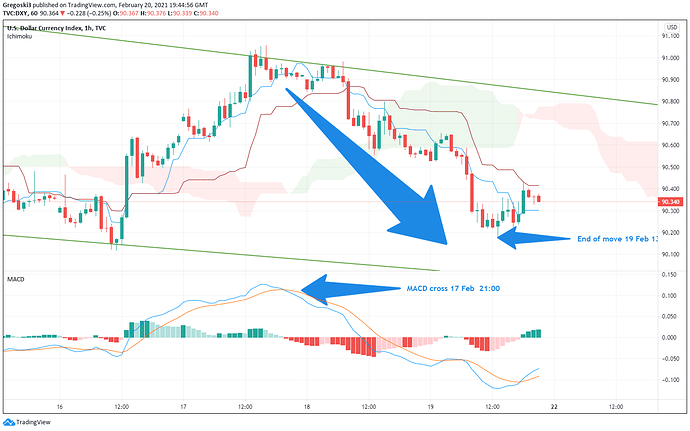 DXY move