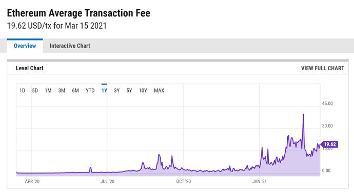 ethereum trans fees