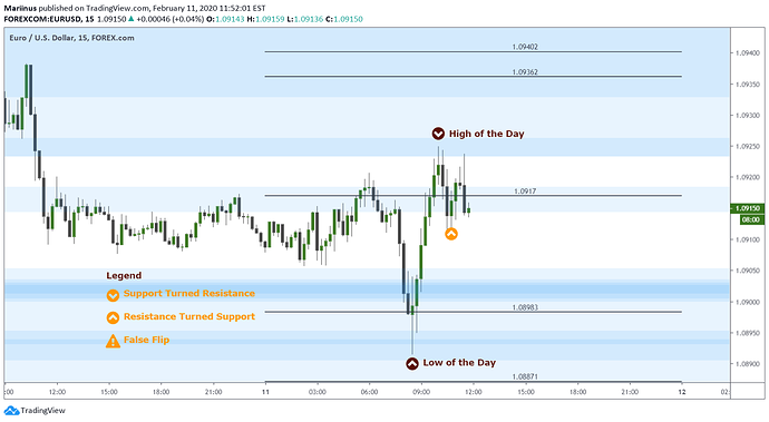 EurUsd 20200211_Update and Results
