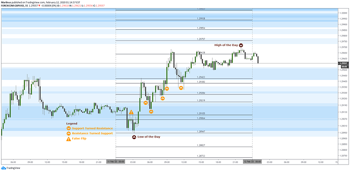 GbpUsd 20200212_Update and Results