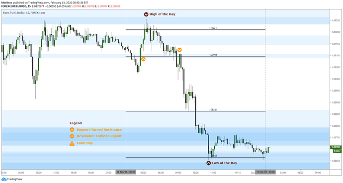 EurUsd 20200213_Update and Results