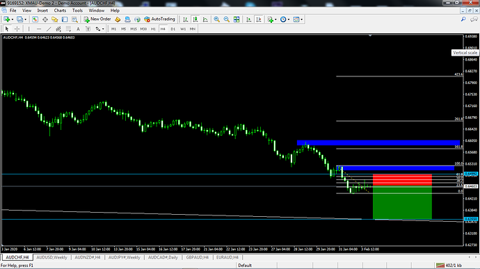 AUDCHF - Sell