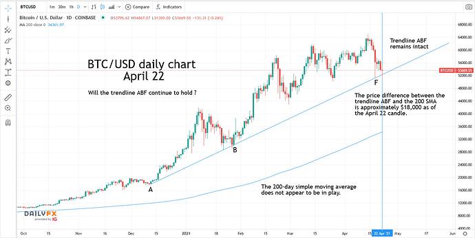 Bitcoin - prediction - 2021.04.22