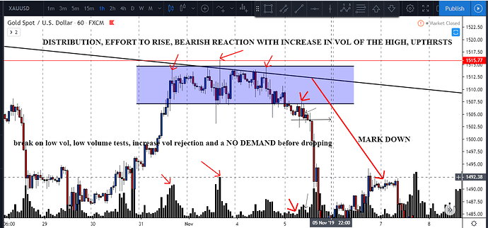 ditribution and break, low vol test an rejection followed by a NO DEMAND confirmed