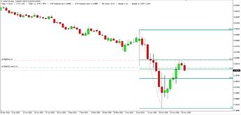 NZD USD D