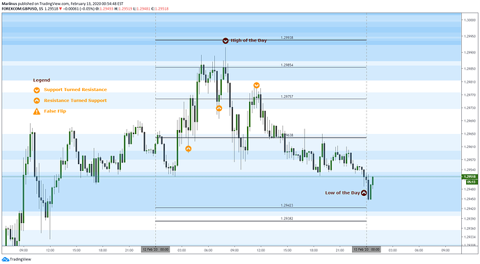 GbpUsd 20200213_Update and Results
