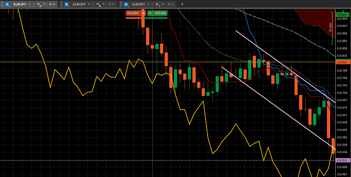 EURJPY Downtrend