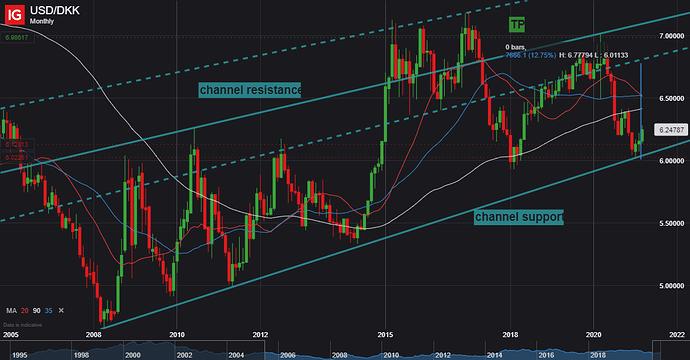 USD_DKK_20210309_17.02