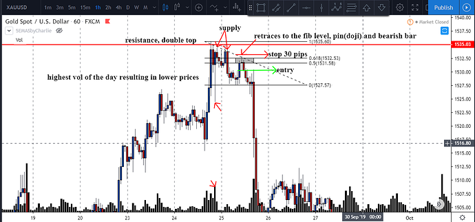 gold fib retrace after weakness was shown