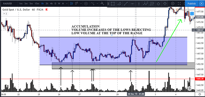 accumulation followed by markup