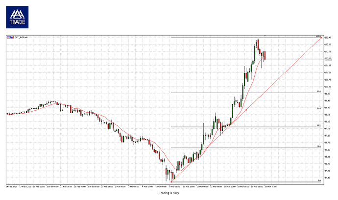 200320_DXY