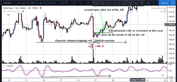 gold climactic volume and break of the AR