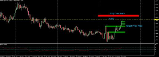 07282020 EURUSD trade short