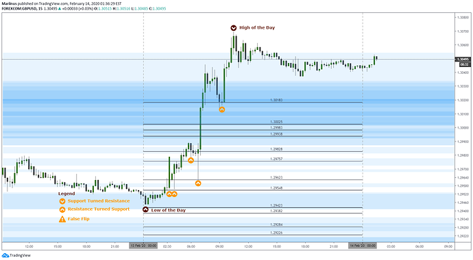 GbpUsd 20200213A_Update and Results
