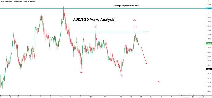 AUDNZD Analysis