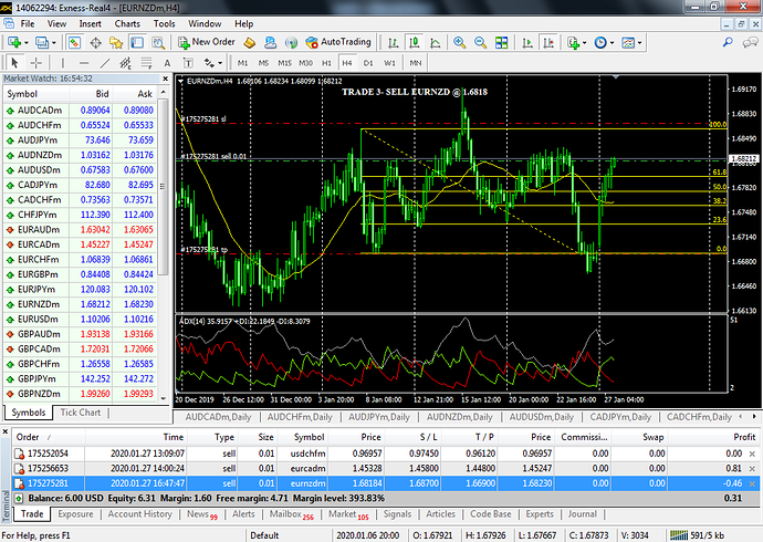 trade3 open- SELL EURNZD