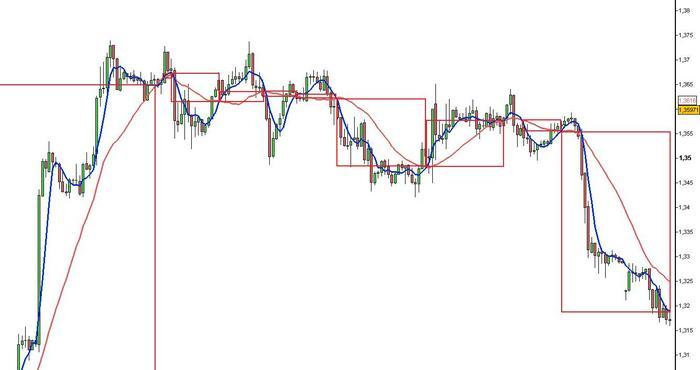 Forex trading co te jes