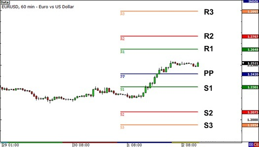 Forex factory pivot trading