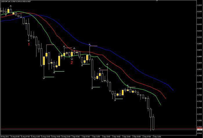 Gator trading system
