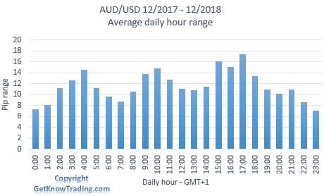AUDUSD Analysis - Daily pip range