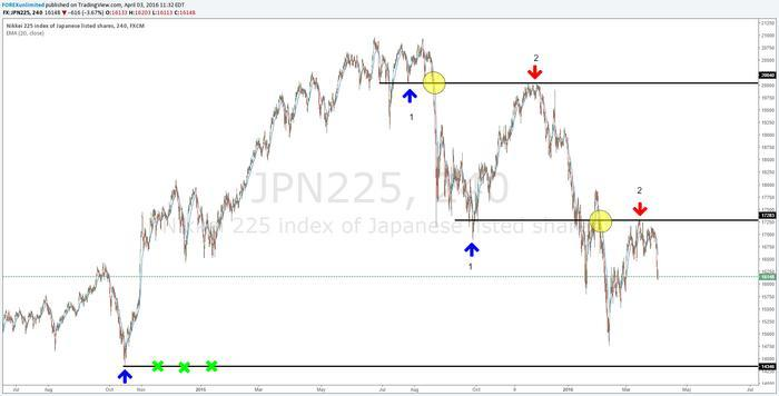 JPN225 Charts and Quotes — TradingView