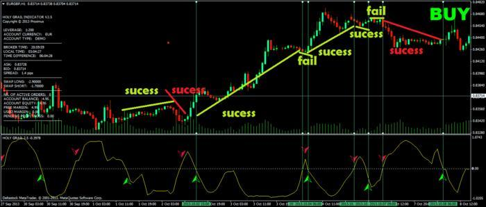 Forex holy grail system free download