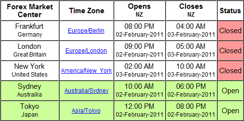 What time zone does forex use