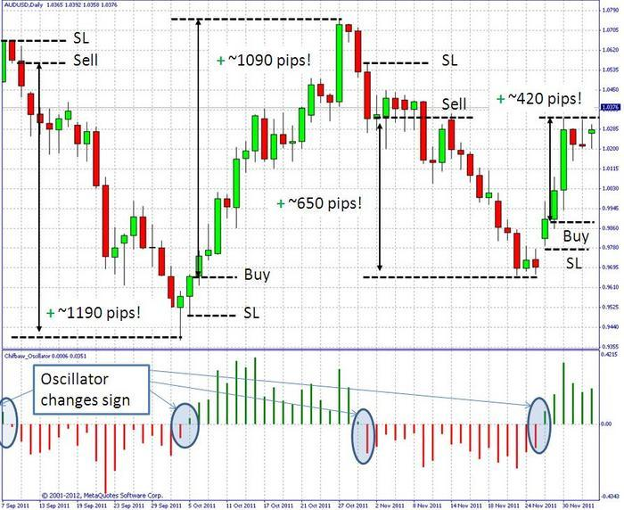Powerfull proprietary Indicator - Free Forex Trading Systems