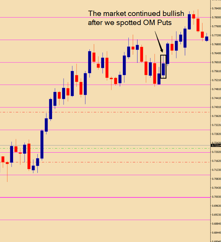 Psychological Levels & Round Numbers in Forex Trading
