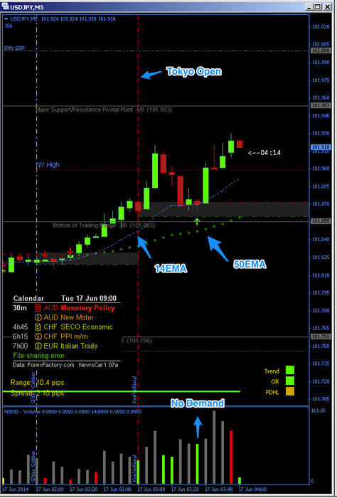 Mad scalper trading system