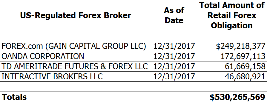 Authorized forex dealer