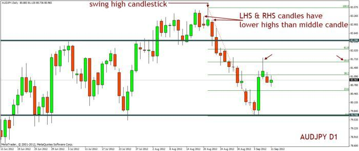 Swing high forex
