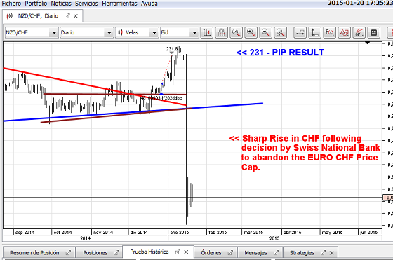 SNB REACTION NO LIVE NZD CHF 231 PIP TRADE FRON PAGE