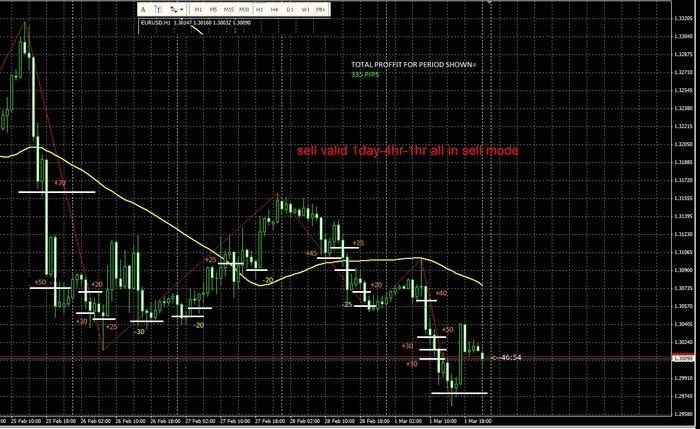 Free forex swing trading system