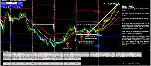 buy chart 1