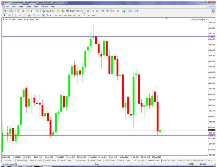 Forex easter trading hours 2013