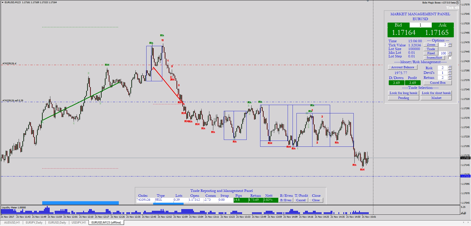 Profiting from noise. Price Action Trading on tick charts - Free ...
