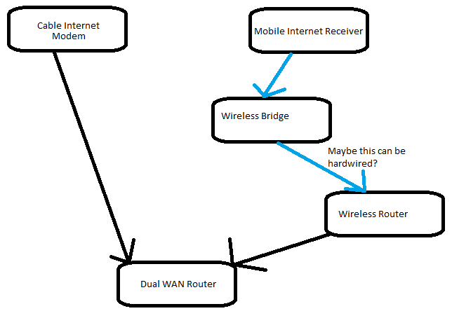 dual wan internet connection questions