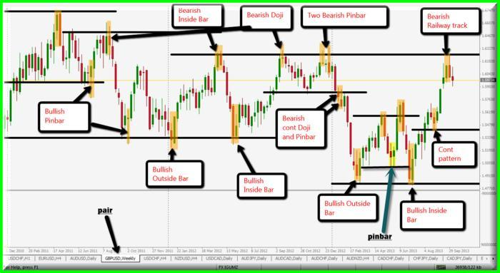 Price action trading with indicators the freebie newbie boloso system