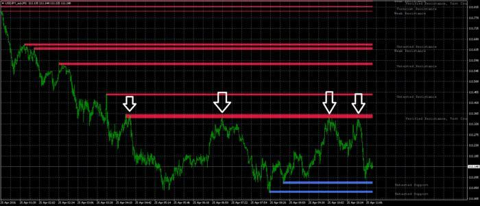 Proven forex trading system
