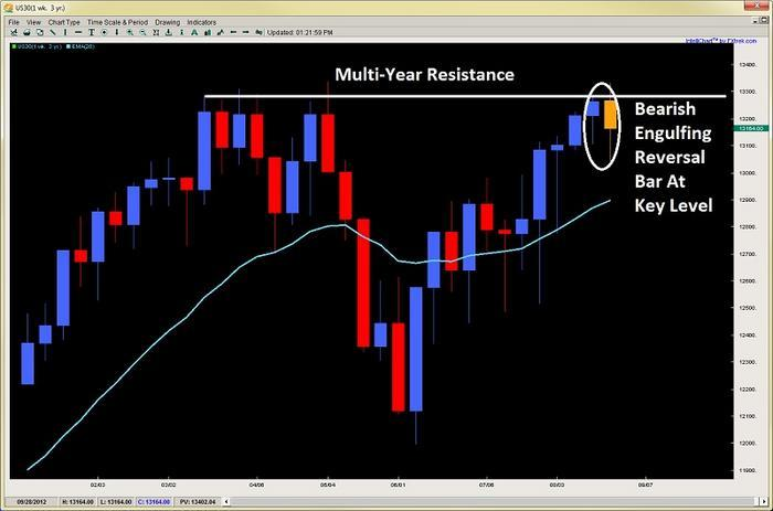 Understanding price action forex trading