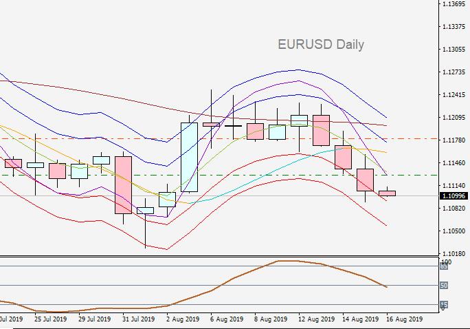 EURUSD Daily