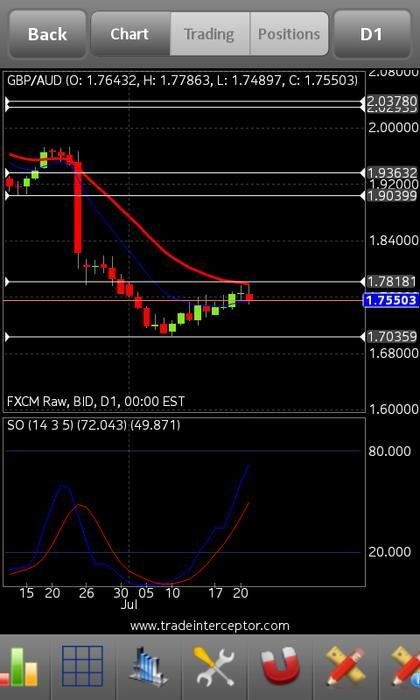 Babypips forex signals