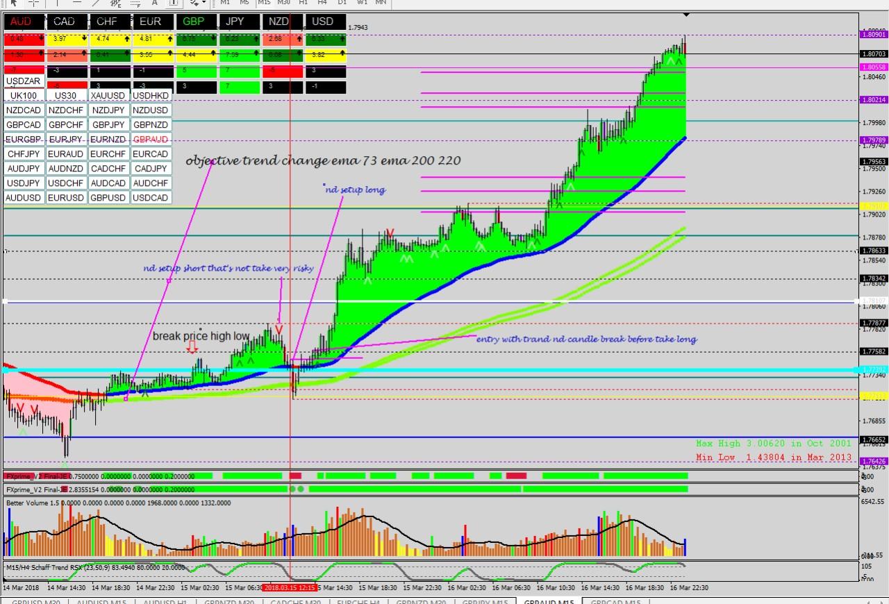 Smart trader vsa trading system