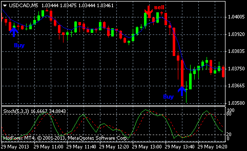 Forex day trading system simple 1m scalping strategy