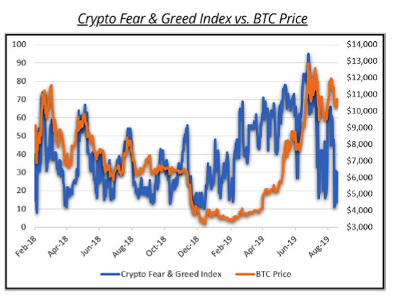 Fear and Greed vs Price