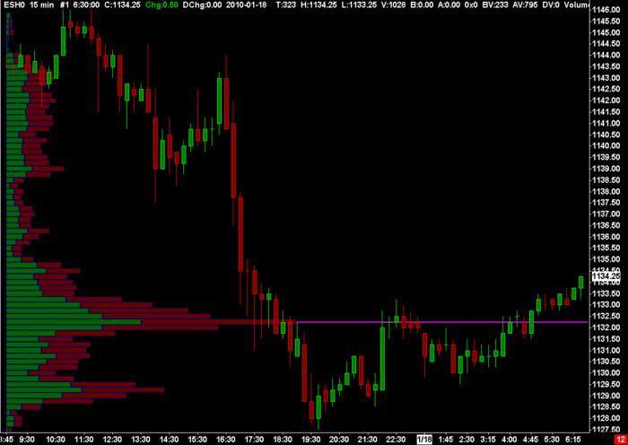 Volume on price/histogram indicator? - Beginner Questions