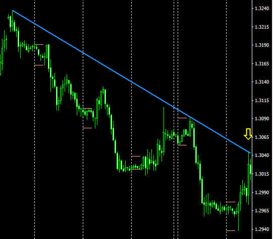 Gbp_Usd_Hr1-zoomedout