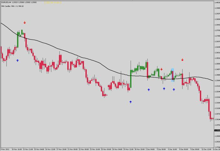 The 3 Duck's Trading System - Free Forex Trading Systems - BabyPips.com Forex Trading Forum